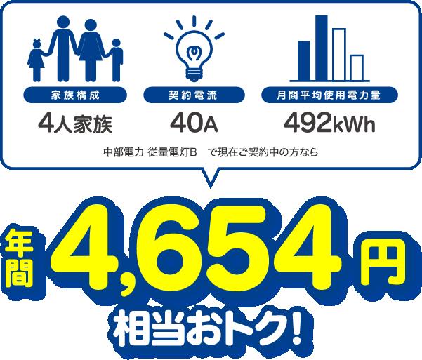 4人家族、40A、400kWhの場合、中部電力 従量電灯Bと比較すると年間4694円相当おトク!