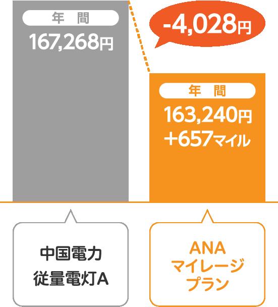 中国電力 従量電灯AとサミットエナジーANAマイレージプランの比較
