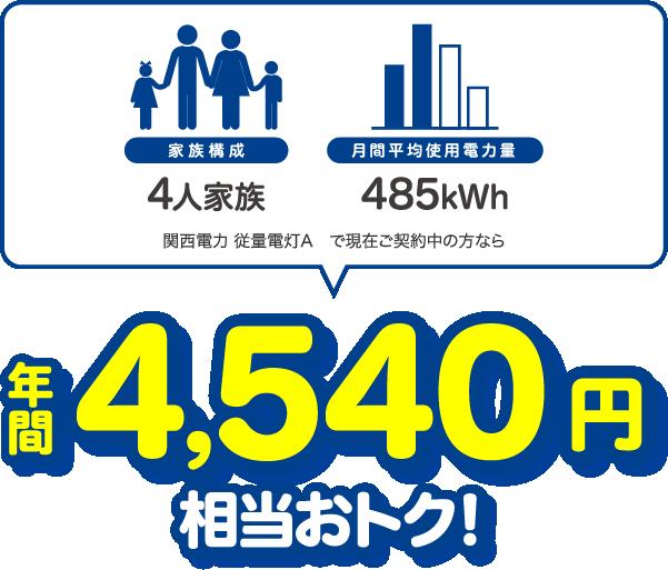 4人家族、400kWhの場合、関西電力 従量電灯Aと比較すると年間4641円相当おトク!