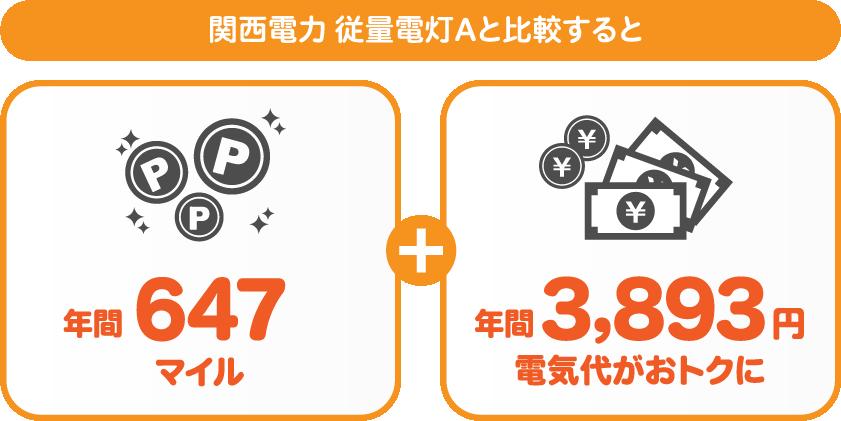 関東エリア:東京電力 従量電灯Bと比較すると年間2520おトク!さらに576マイルも付与