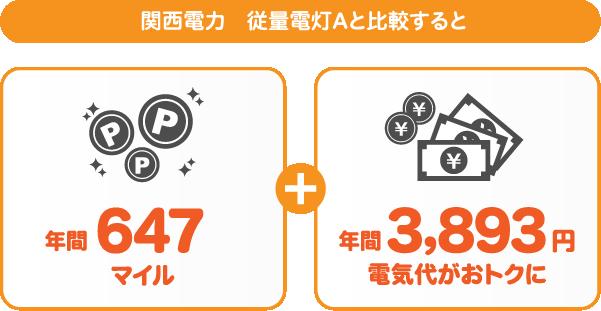 関西電力 従量電灯AとサミットエナジーANAマイレージプランの比較