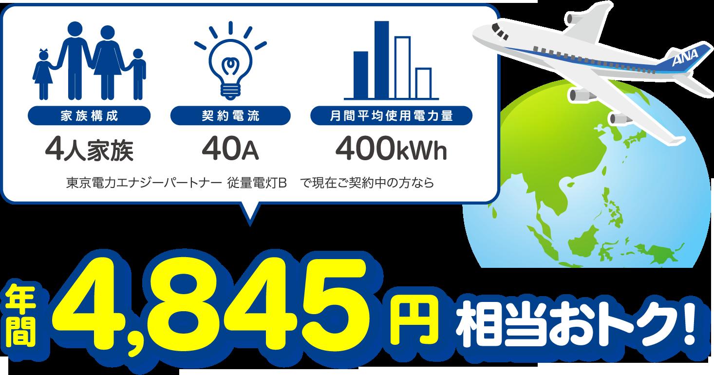 4人家族、40A、400kWhの場合、東京電力エナジーパートナー 従量電灯Bと比較すると年間4845円相当おトク!