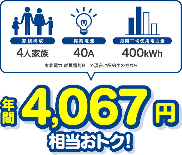 4人家族、40A、400kWhの場合、東北電力 従量電灯Bと比較すると年間4067円相当おトク!