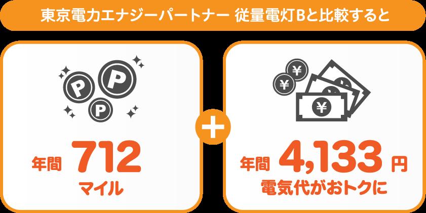 関東エリア:東京電力エナジーパートナー 従量電灯Bと比較すると年間2520おトク!さらに576マイルも付与