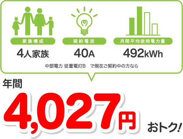 4人家族、40A、400kWhの場合、中部電力 従量電灯Bと比較すると年間4029円相当おトク!