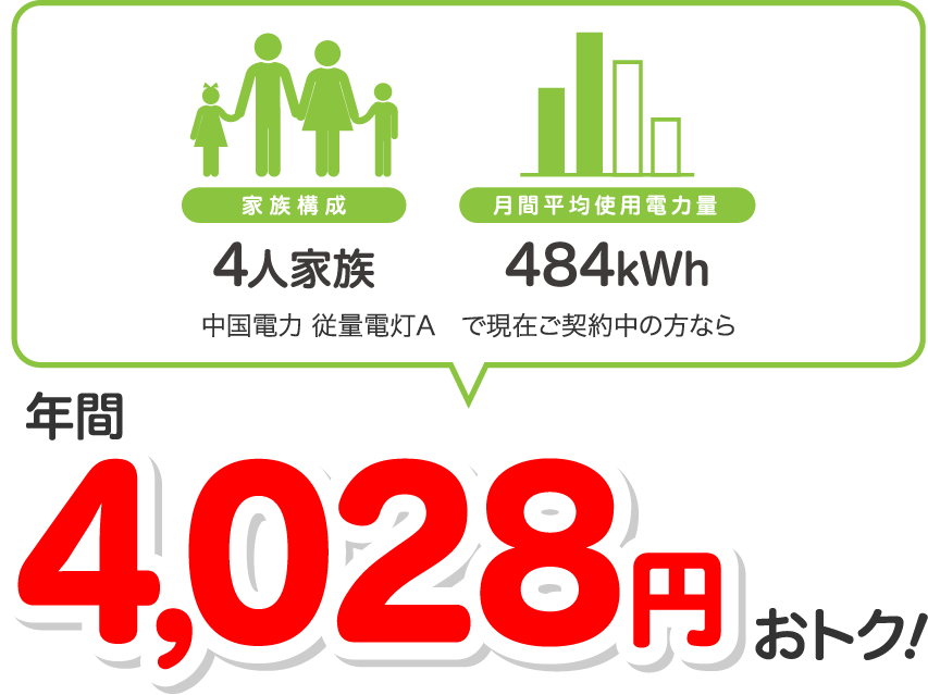 4人家族、400kWhの場合、中国電力 従量電灯Aと比較すると年間4026円相当おトク!
