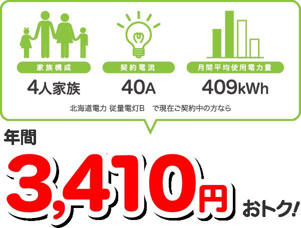 4人家族、40A、400kWhの場合、北海道電力 従量電灯Bと比較すると年間3407円相当おトク!