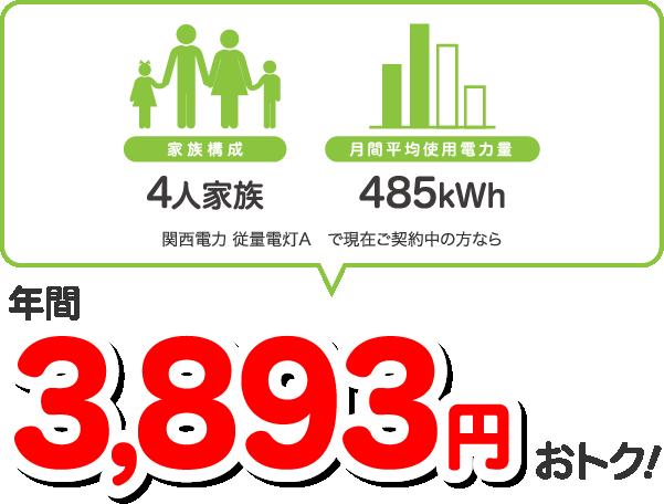 4人家族、485kWhの場合、関西電力 従量電灯Aと比較すると年間3893円相当おトク!