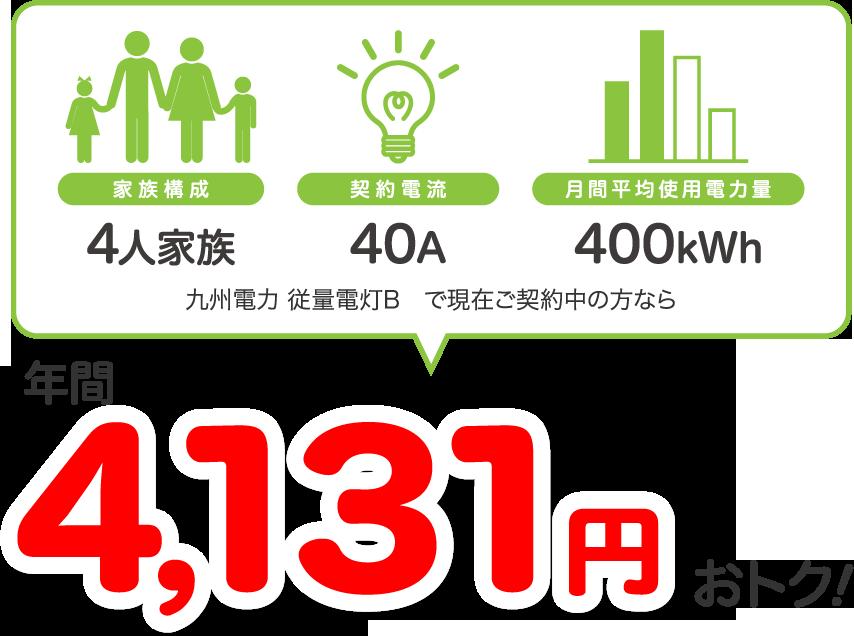 例えば 九州エリア:九州電力 従量電灯B 使用電力量:年間4,800kWhの場合