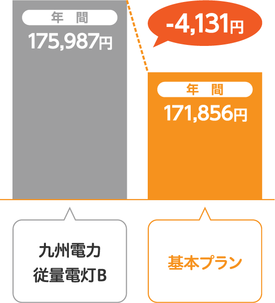 九州電力 従量電灯Bとサミットエナジー基本プランの比較