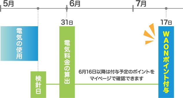 5月 6月 7月 電気の使用 検針日 31日 電気料金の算出 15日 お支払い 16日以降は付与予定のポイントをマイページで確認できます 15日 WAONポイント付与