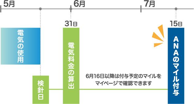 5月 6月 7月 電気の使用 検針日 31日 電気料金の算出 15日 お支払い 16日以降は付与予定のポイントをマイページで確認できます 15日 ANAポイント付与