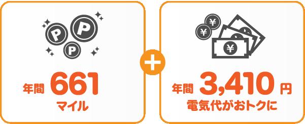 北海道電力 従量電灯BとサミットエナジーANAマイレージプランの比較