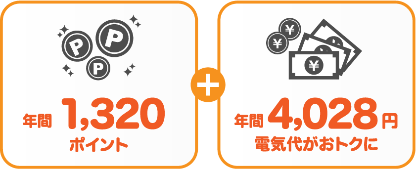 中国電力 従量電灯Aとサミットエナジーdプランの比較
