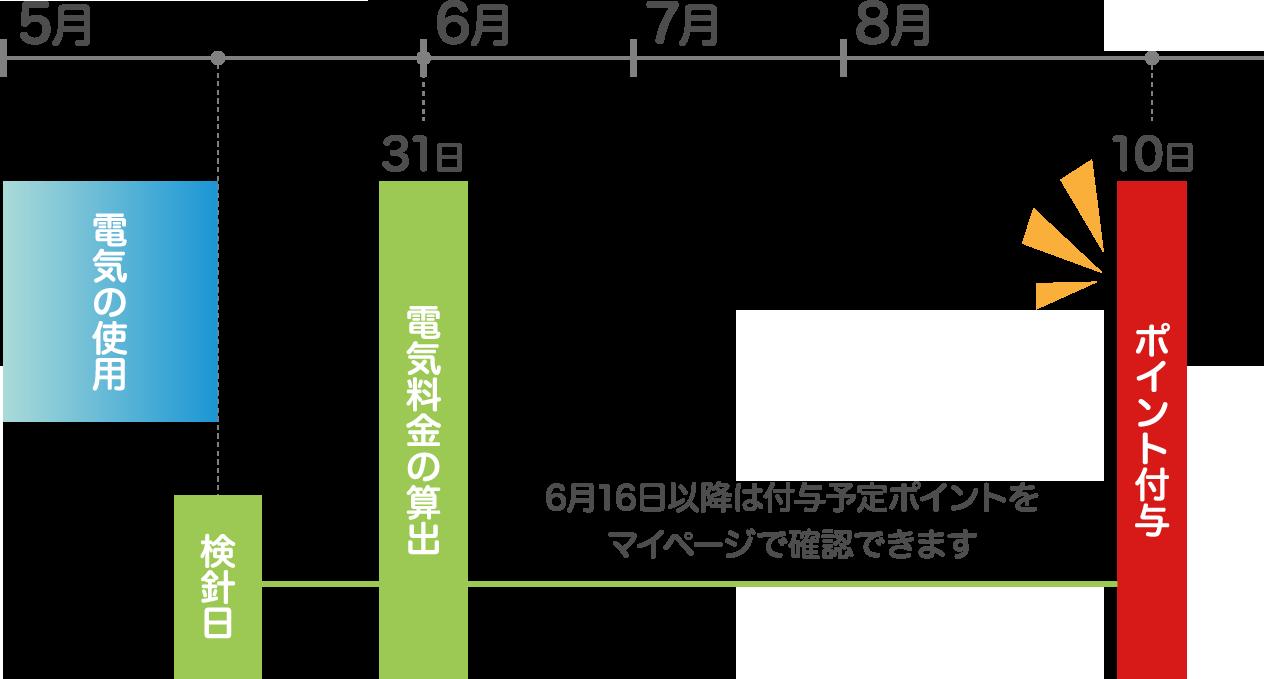 例えば、5月31日に電気料金を算出した場合、8月10日にポイント付与 6月16日以降は付与予定のポイントをマイページで確認できます