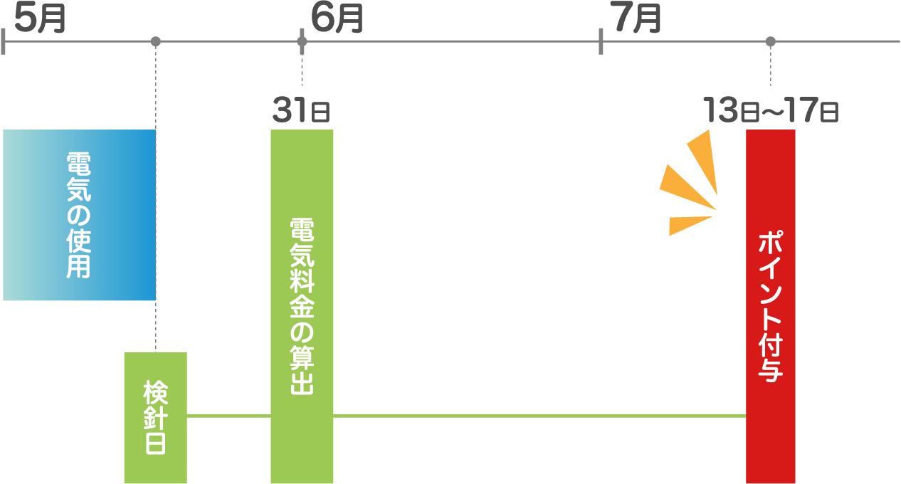 例えば、5月31日に電気料金を算出した場合、7月13日~17日にポイント付与