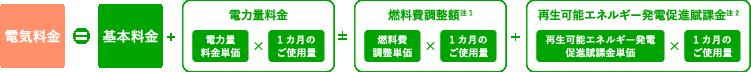 電気料金=基本料金+電力量料金±燃料費調整額(注1)+再生可能エネルギー発電促進賦課金(注2)。