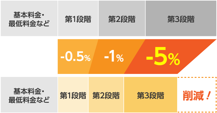 基本料金・最低料金など第1段階第2段階第3段階-0.5%1%-5%基本料金・最低料金など第1段階第2段階第3段階削減!