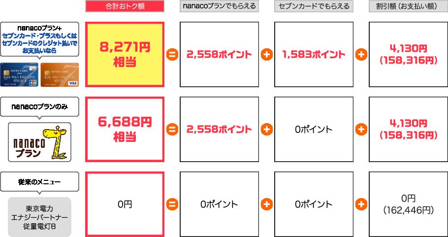 従来のメニューに比べ、nanacoプランのみならば6,688円相当、nanacoプラン+セブンカード・プラスもしくはセブンカードでのクレジット払いでお支払いなら8,271円相当おとくになります。