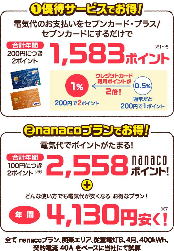 電気代のお支払いをセブンカード・プラス/セブンカードにするだけで200円につき2ポイント。nanacoプランでポイントがたまる、電気代が安くなる。