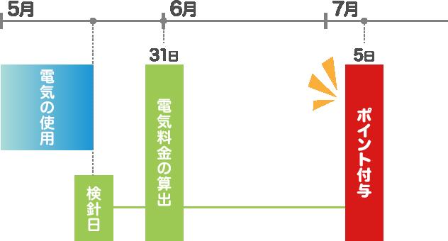 例えば、5月31日に電気料金を算出した場合、7月5日にポイント付与