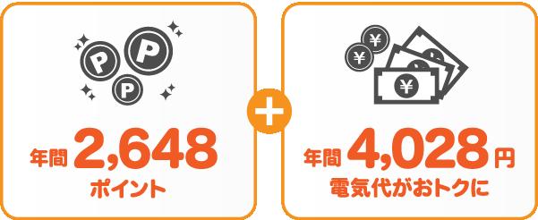中国電力 従量電灯Aとサミットエナジーnanacoプランの比較