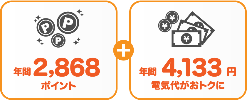 東京電力エナジーパートナー従量電灯Bサミットエナジーnanacoプランの比較