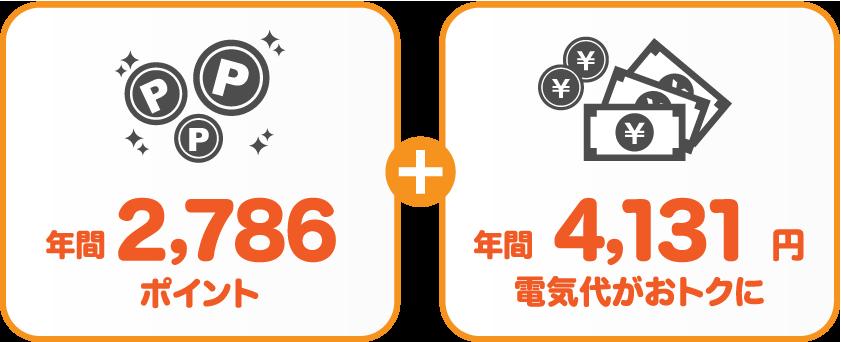 九州電力 従量電灯Bとサミットエナジーnanacoプランの比較