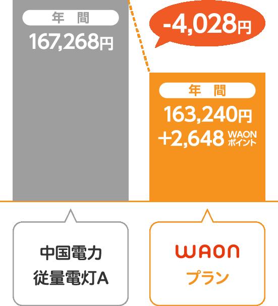中国電力 従量電灯AとサミットエナジーWAONプランの比較