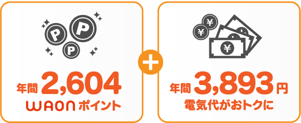 関西電力 従量電灯AとサミットエナジーWAONプランの比較