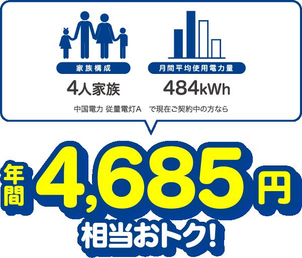 4人家族、484kWhの場合、中国電力 従量電灯Aと比較すると年間4685円相当おトク!