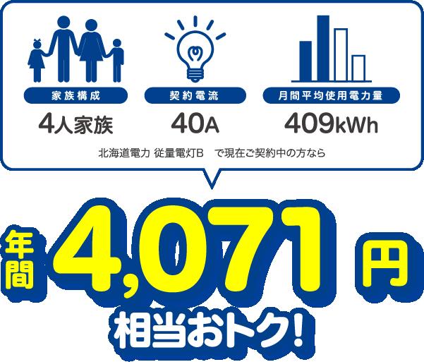 4人家族、40A、409kWhの場合、北海道電力 従量電灯Bと比較すると年間4071円相当おトク!