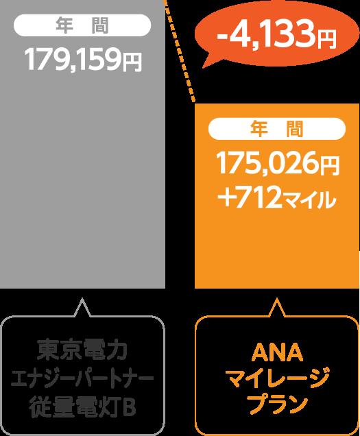 東京電力エナジーパートナー 従量電灯BとサミットエナジーANAマイレージプランの比較