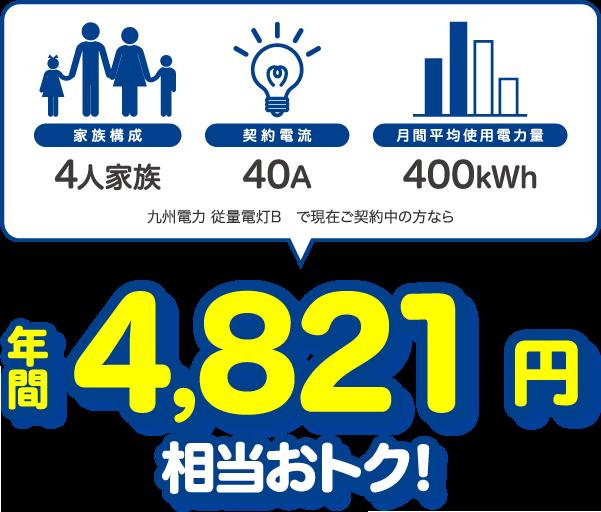 4人家族、40A、400kWhの場合、九州電力 従量電灯Bと比較すると年間4821円相当おトク!