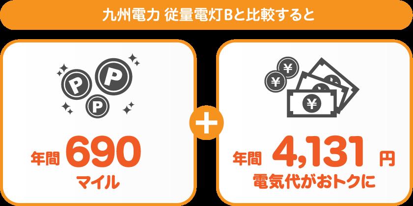 九州電力 従量電灯BとサミットエナジーANAマイレージプランの比較