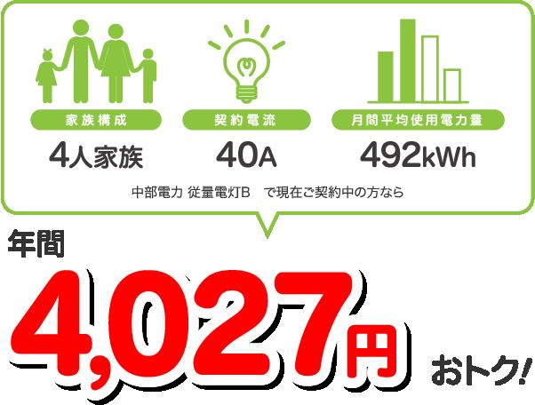 4人家族、40A、492kWhの場合、中部電力 従量電灯Bと比較すると年間4027円相当おトク!