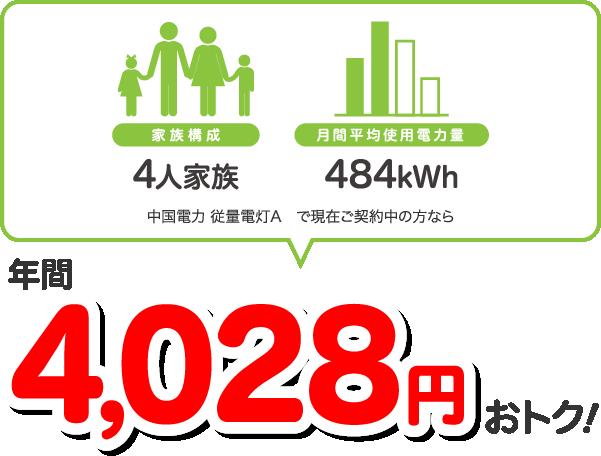 4人家族、484kWhの場合、中国電力 従量電灯Aと比較すると年間4028円相当おトク!