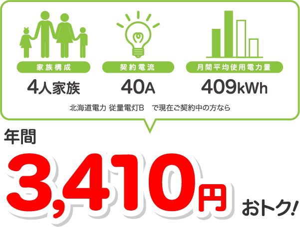 4人家族、40A、409kWhの場合、北海道電力 従量電灯Bと比較すると年間3410円相当おトク!