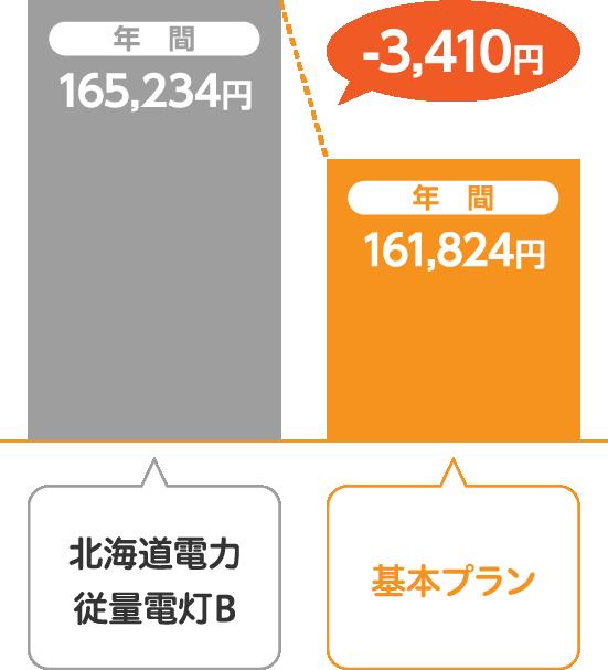 北海道電力 従量電灯Bとサミットエナジー基本プランの比較
