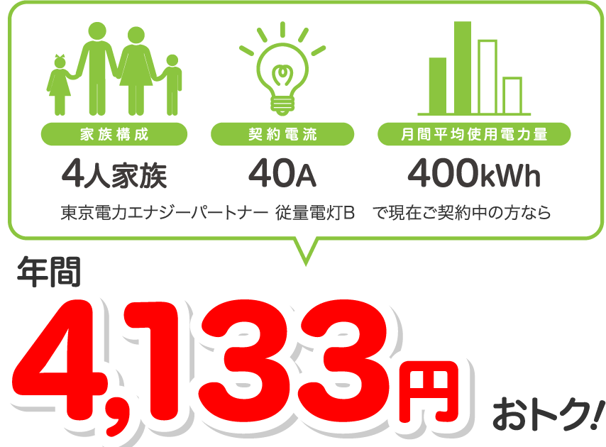 4人家族、40A、400kWhの場合、東京電力エナジーパートナー 従量電灯Bと比較すると年間4133円相当おトク!