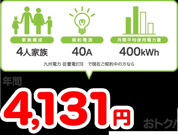 4人家族、40A、400kWhの場合、九州電力 従量電灯Bと比較すると年間4131円相当おトク!