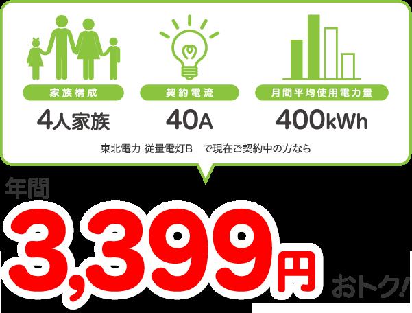 4人家族、40A、400kWhの場合、東北電力 従量電灯Bと比較すると年間3399円相当おトク!