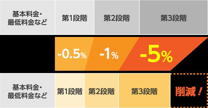 基本料金・最低料金など 第1段階 第2段階 第3段階 -0.5% -1% -5% 基本料金・最低料金など 第1段階 第2段階 第3段階 削減!