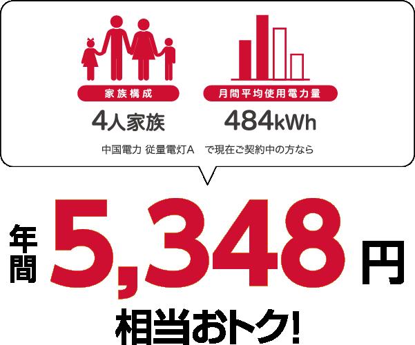 4人家族、484kWhの場合、中国電力 従量電灯Aと比較すると年間5348円相当おトク!