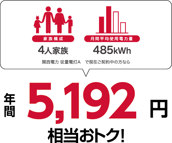4人家族、485kWhの場合、関西電力 従量電灯Aと比較すると年間5192円相当おトク!