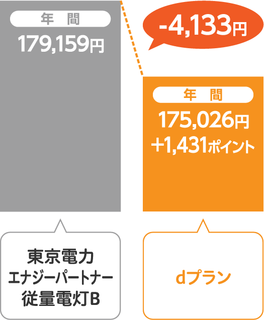 東京電力エナジーパートナー 従量電灯Bとサミットエナジーdプランの比較