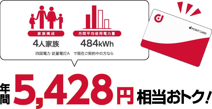 4人家族、484kWhの場合、四国電力 従量電灯Aと比較すると年間5428円相当おトク!