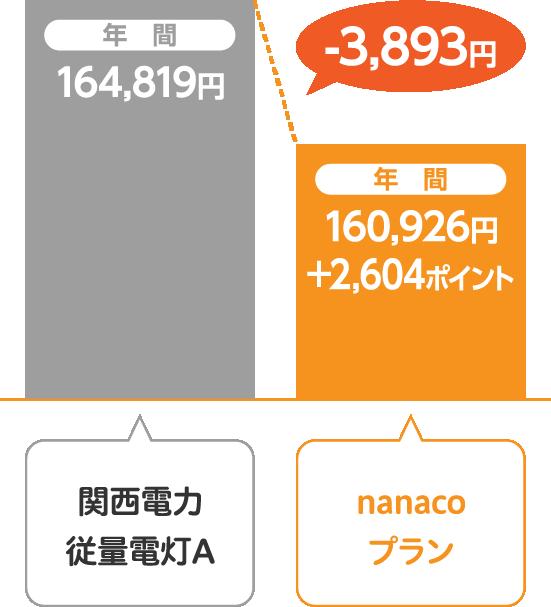 関西電力 従量電灯Aとサミットエナジーnanacoプランの比較