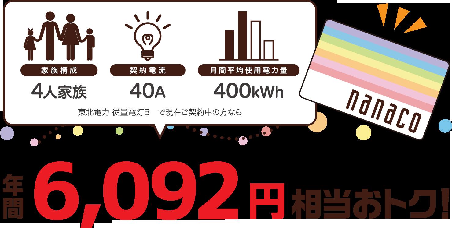 4人家族、40A、400kWhの場合、東北電力 従量電灯Bと比較すると年間6092円相当おトク!