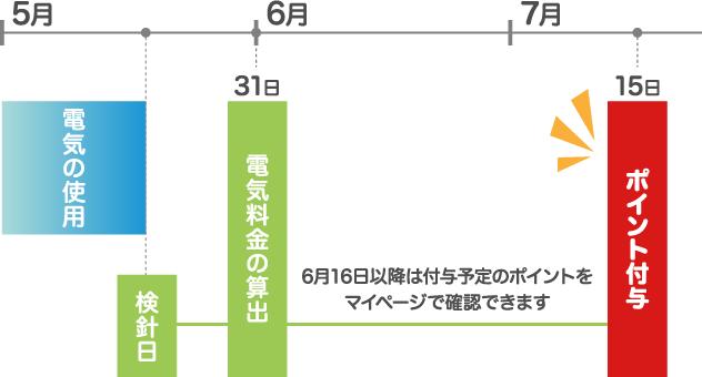 5月 6月 7月 電気の使用 検針日 31日 電気料金の算出 15日 お支払い 16日以降は付与予定のポイントをマイページで確認できます 15日 nanacoのポイント付与